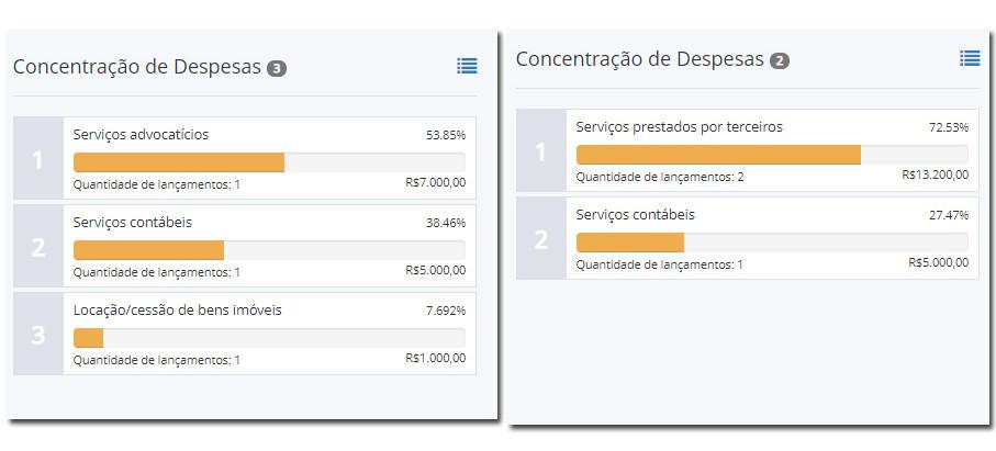 Fábio e Ricardo entregam prestações parciais de contas ao TSE