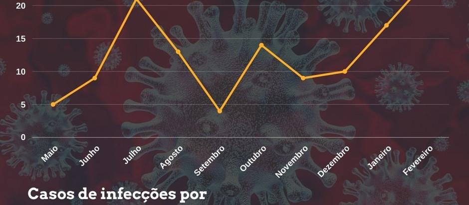 Com 24 casos, fevereiro passa a ser o pior mês da pandemia em Motuca; total chega a 126