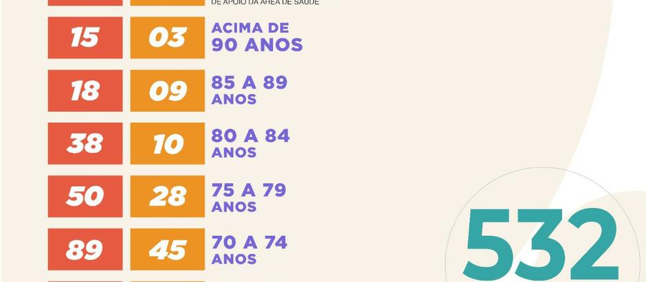 Vacinados contra a Covid em Motuca sobem para 532; Idosos acima de 66 anos são incluídos na Campanha