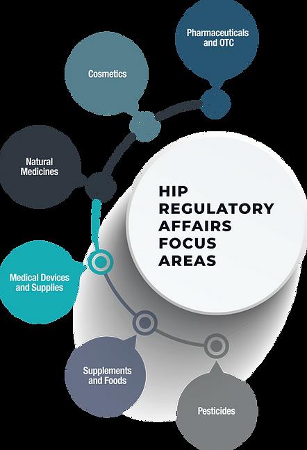 HIP Focus Chart.png