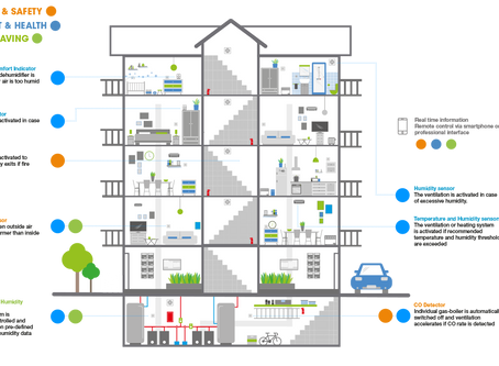 Smart Building and Smart Home: improve comfort, safety and energy efficiency