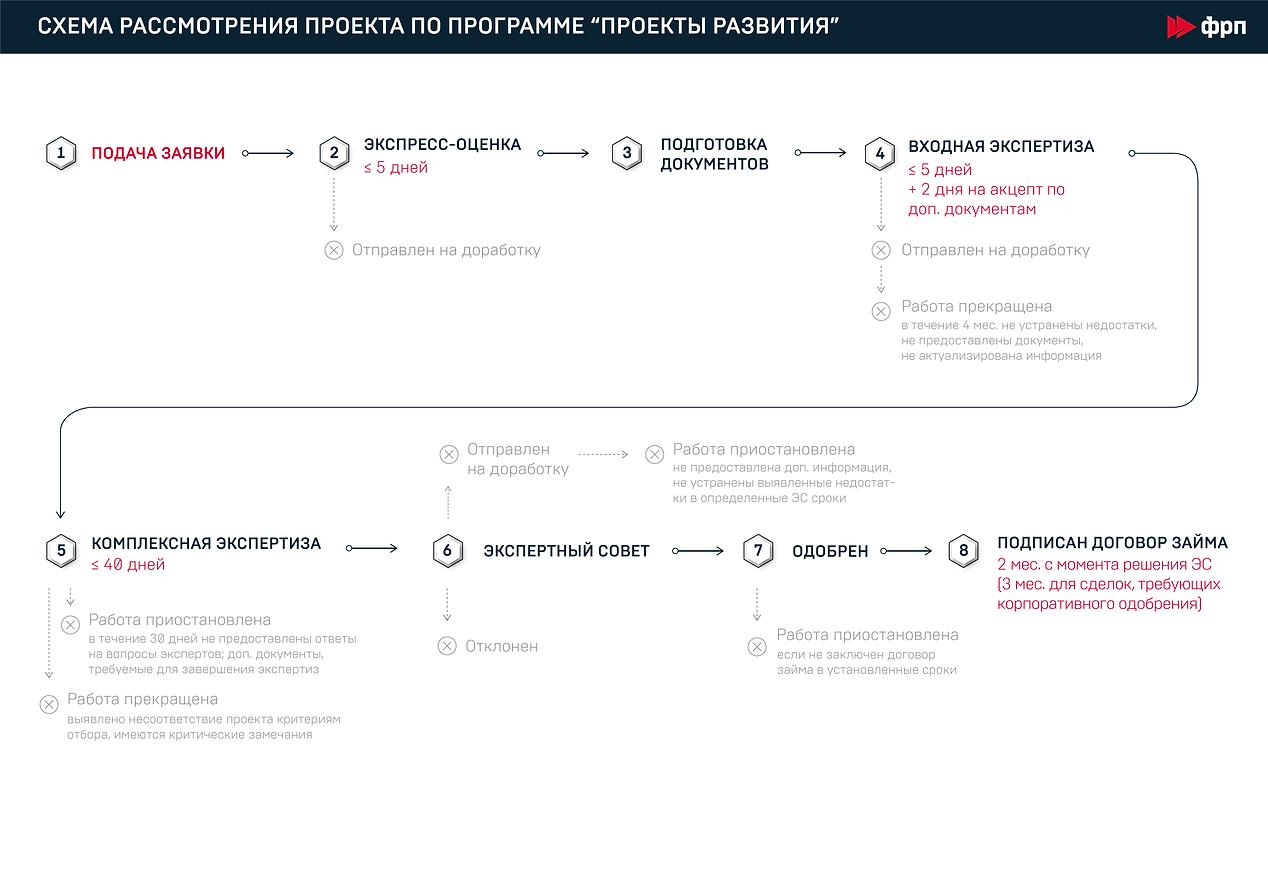 Proekty-razvitiya_1.png