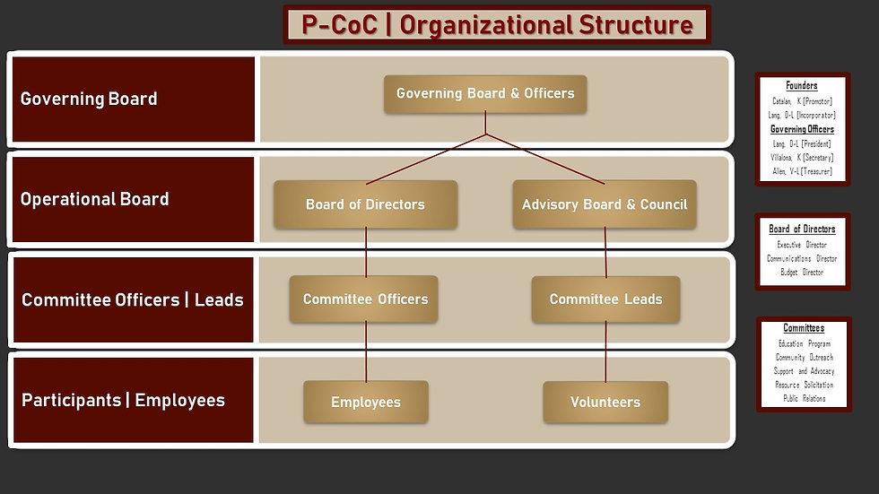 P-CoC Organizational Structure.jpg