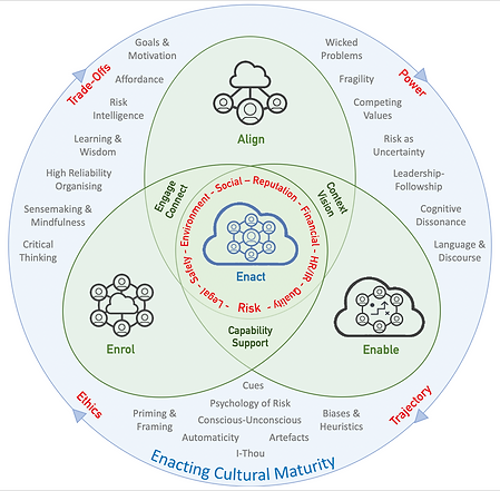 Culture Change Framework.png