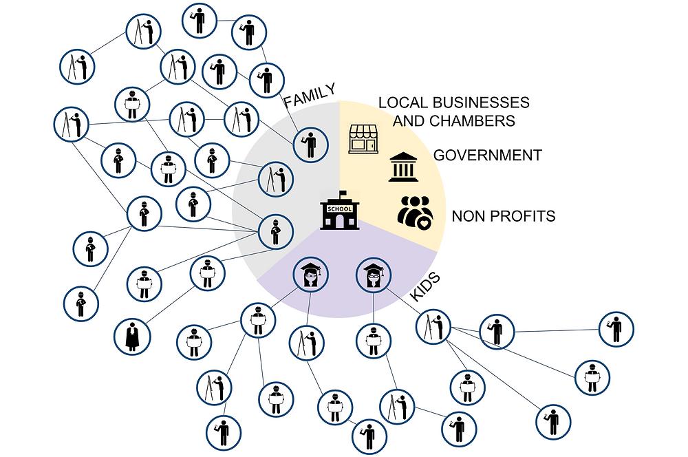School as Networking Hub