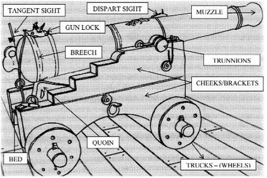 Cannon Sights and Other Terminology