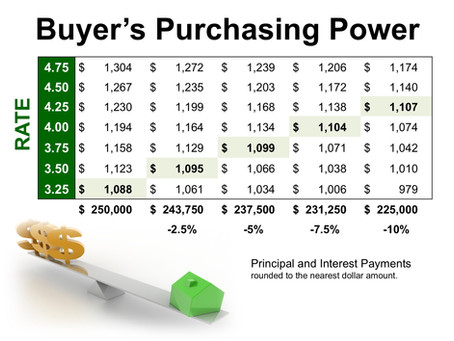 How Low Interest Rates Increase Your Purchasing Power