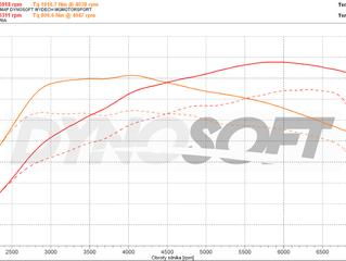 Audi RS6 C8 2020 4.0TFSI Stage 1