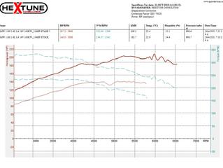 BMW 116i F20 1.6L 134Ps Stage 1