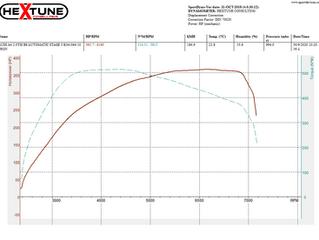 Audi A4 B8 2.0TSI Stage 3