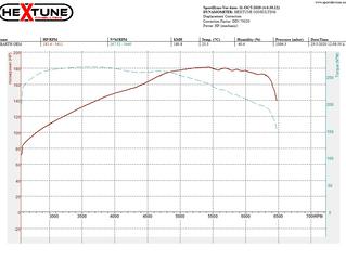 Abarth 595 1.4L 135Ps Converted to Competizione
