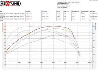 TOYOTA HILUX 3.0L Diesel 170Hp Stage 1