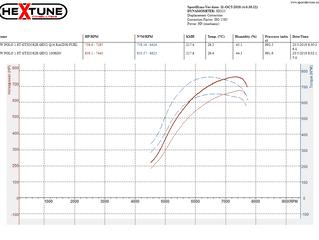 VW POLO 1.8T GTX3582R GEN2 Stage 3 File