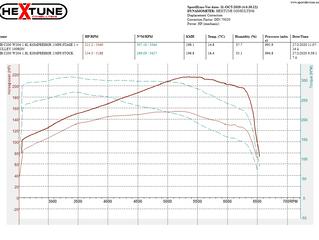 MB C200 W204 1.8L Kompressor Stage 1 + Pulley Kit