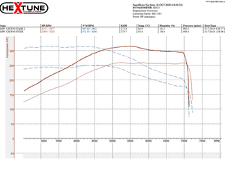 BMW 328i F30 Stage 2 Tuning File