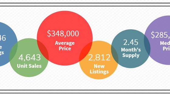 Atlanta REALTORS® Releases December 2019 Statistics on Housing Market