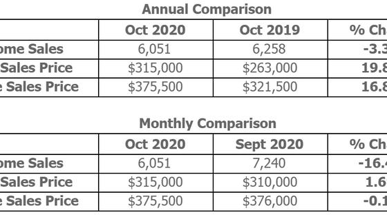Atlanta REALTORS® Releases October 2020 Statistics on Housing Market