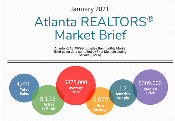Atlanta REALTORS® Releases January 2021 Statistics on Housing Market