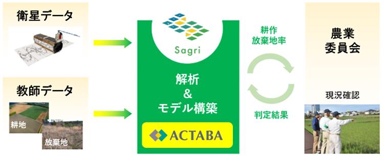 ACTABA仕組み_waifu2x_photo_noise1_scale_tta