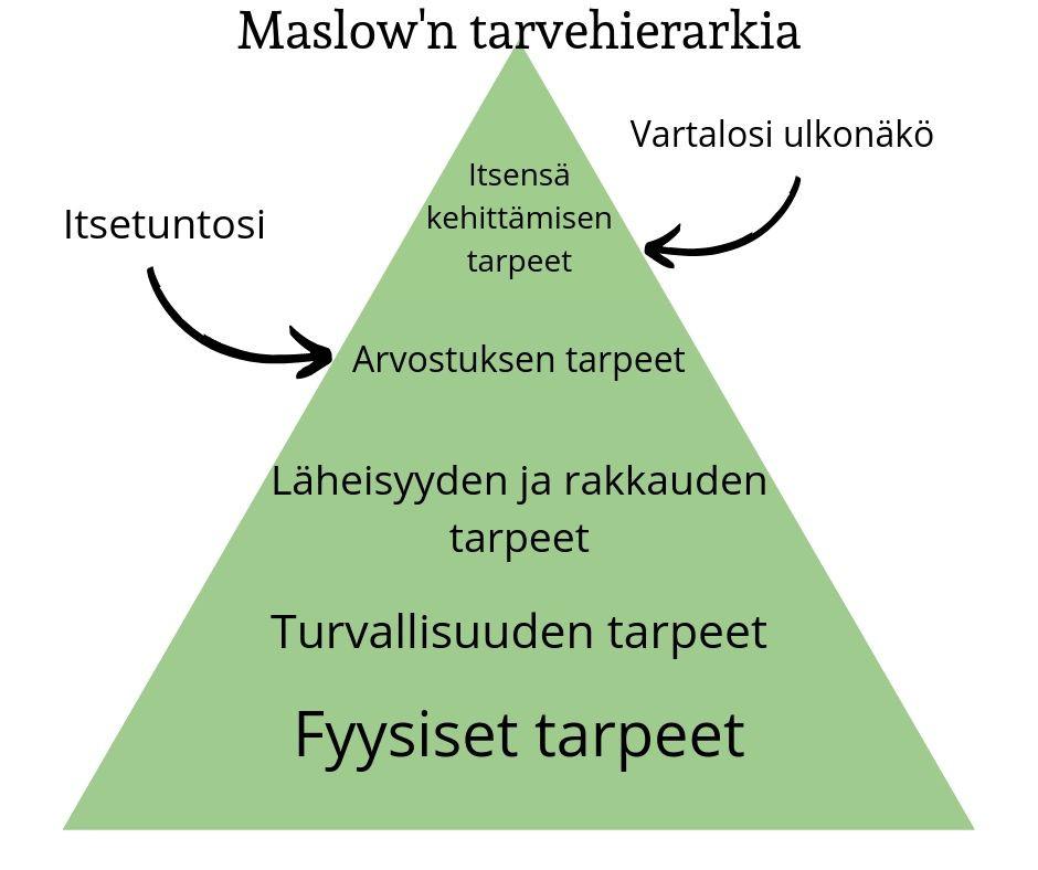 Maslow'n tarvehierarkia ja itsetunto kuuluu arvostuksen tarpeisiin