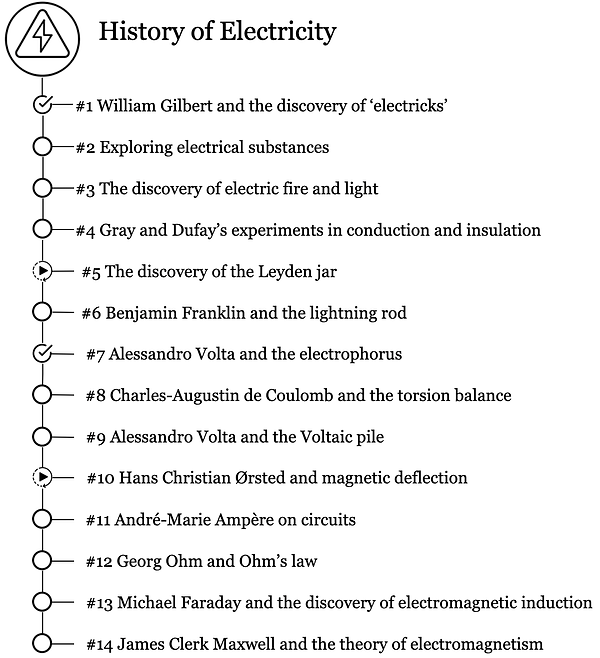 History of electricity roadmap v3.png