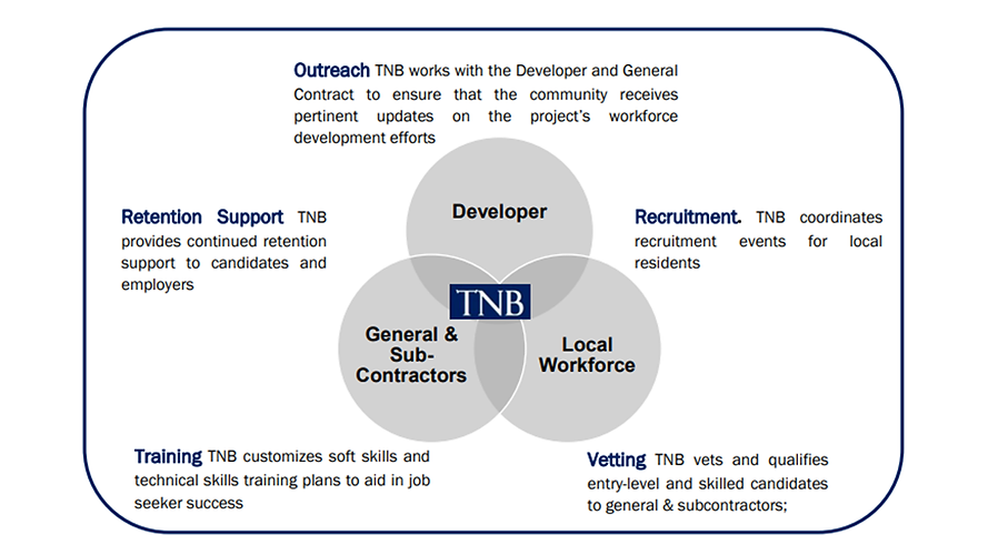 TNB InfoGraphic.png