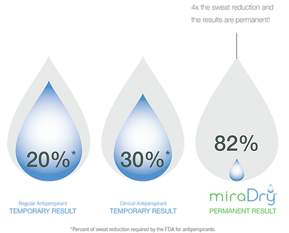 MiraDry shows an 82% reduction in sweat