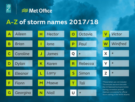 Storm names for 2017-18 announced by Met Office