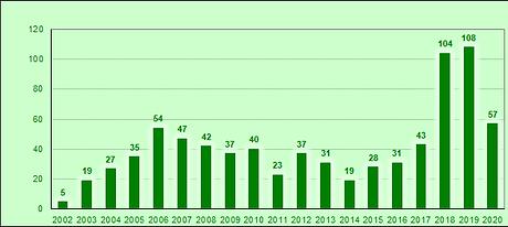 Entreprises créées - 2020.png