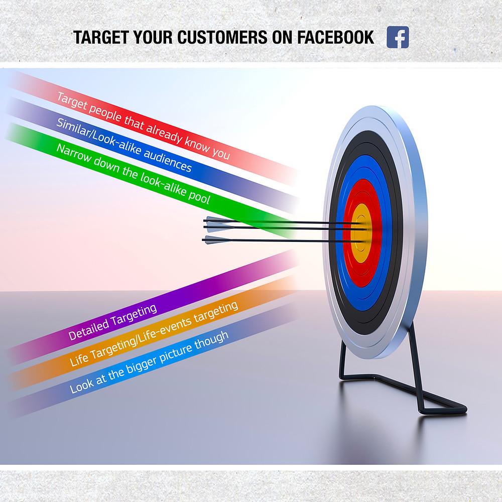 Target customer via facebook