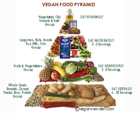nutrizione vegetariana