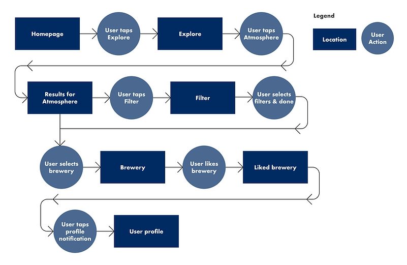 task flow diagram.png