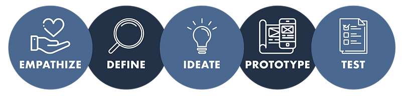 design thinking process.png