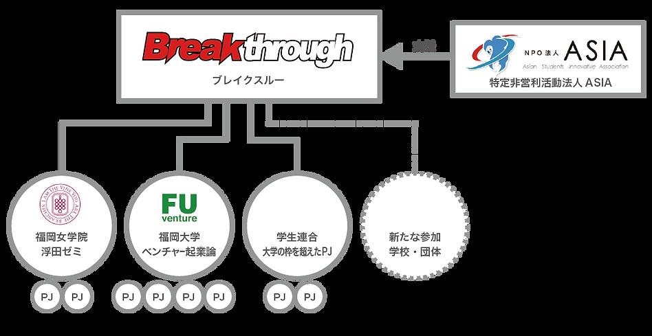 breakthrough%E7%B5%84%E7%B9%94%E5%9B%B3_