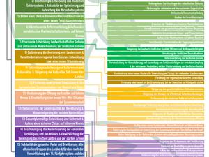 Mindmap von 14. Fünfjahresplan und Langzeitziel 2035 Chinas (Entwurf)