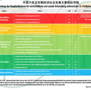Mindmap: Hauptindikatoren f. wirtschaftliche u. soziale Entwicklung während des 14. Fünfjahresplans