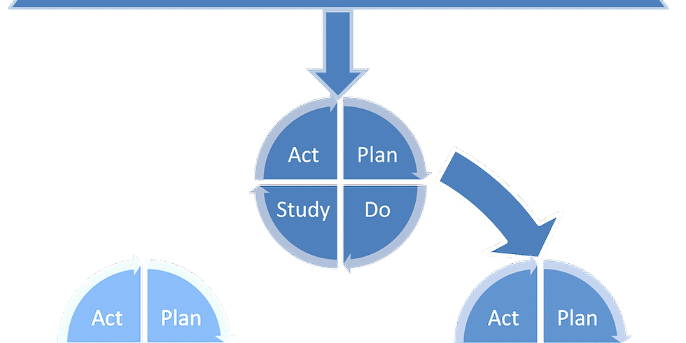 Model for improvement- whistle stop overview