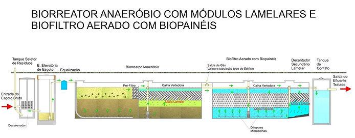 BIORREATOR_ANAERÓBIO.jpg