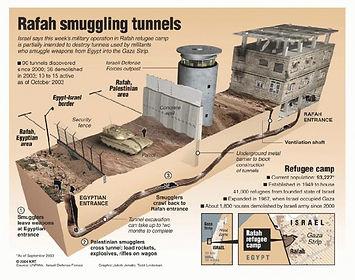 Smuggling Tunnels.jpg