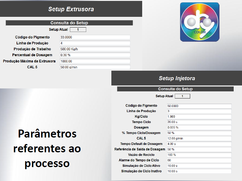 Parâmetros SGC