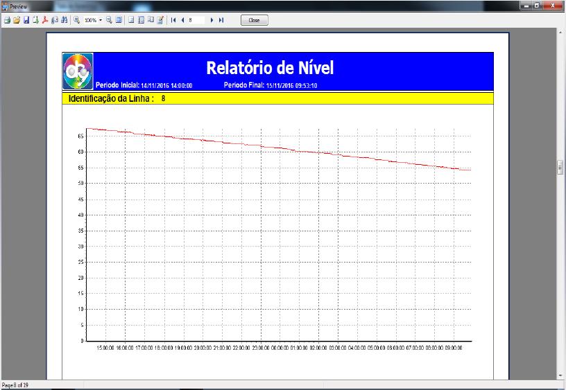 Gráfico SGC