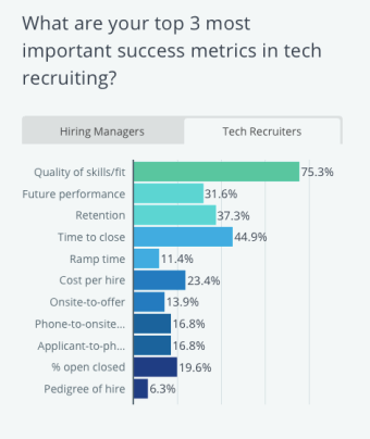 3 Top metrics in tech recruiting - tech recruiters