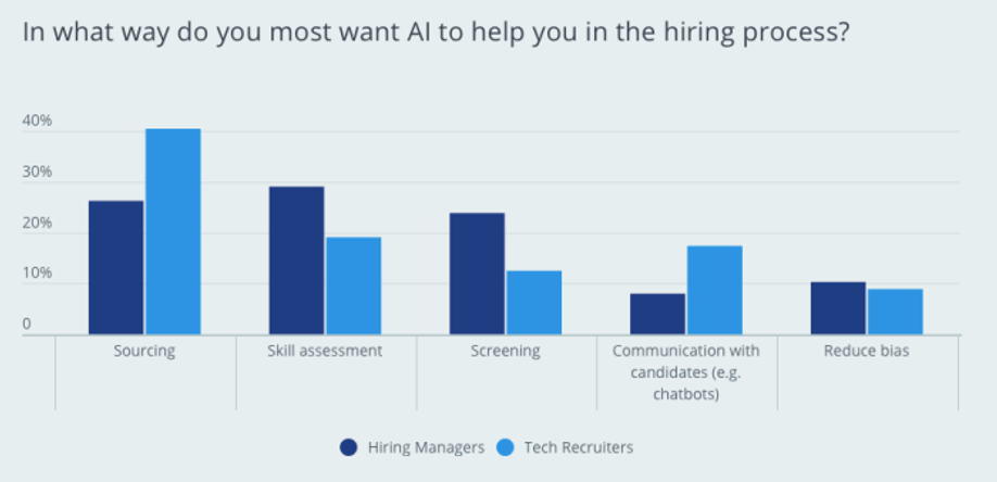 AI's help in the hiring process