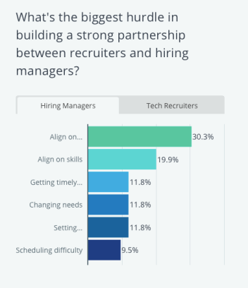 Hurdles between recruiters and hiring managers