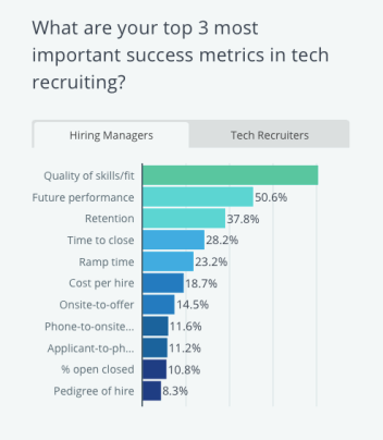 3 Top metrics in tech recruiting - hiring managers