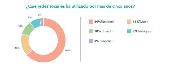 Redes_sociales_ha_utilizado_por_más_de_5