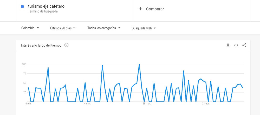 Google trends: turismo eje cafetero