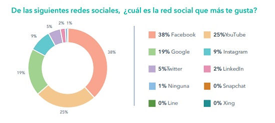 Redes Sociales mas me gustan Colombia.jp