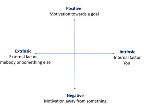 In or Out? Forwards or Backwards? How Are You Self Motivating?
