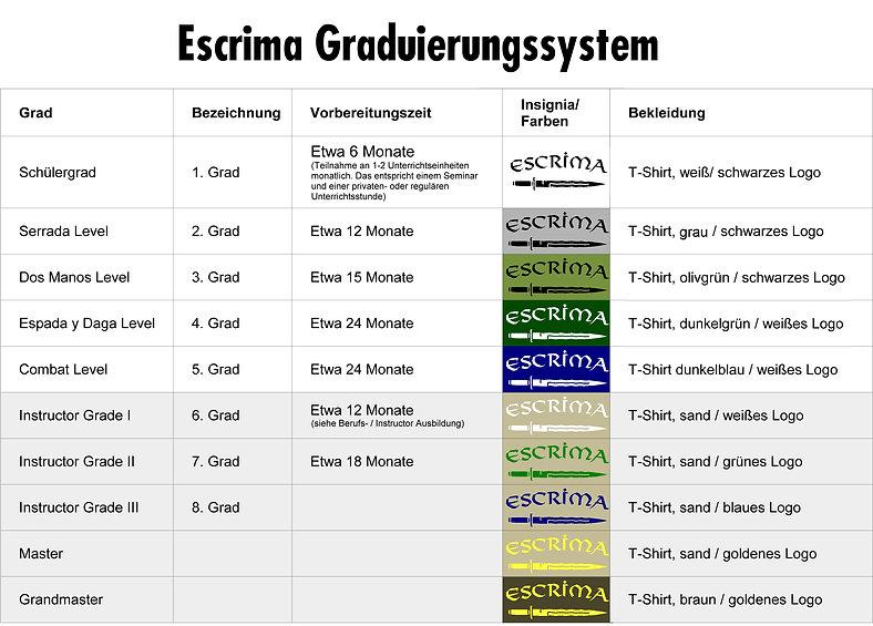 Escrima Graduierungssystem